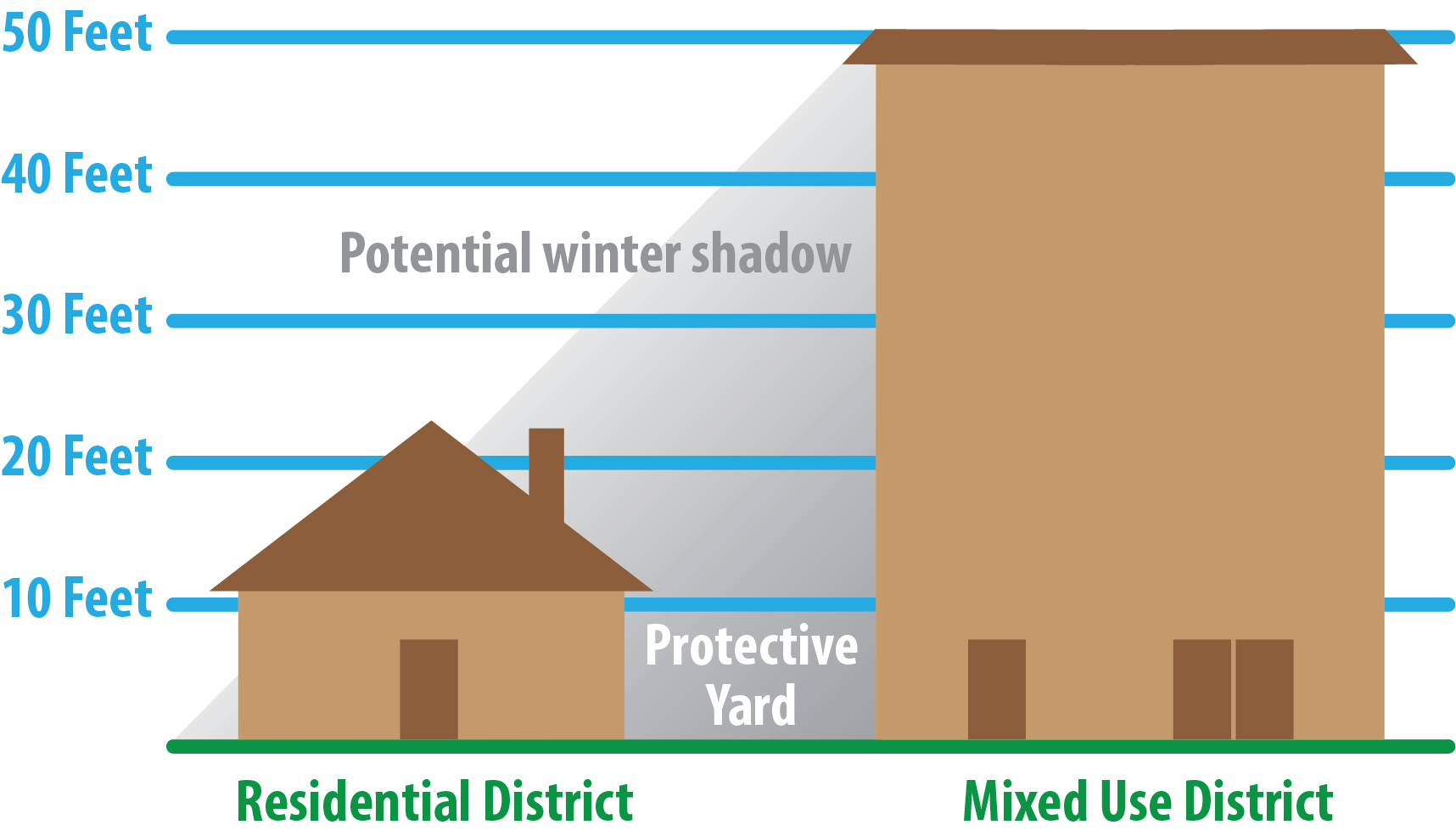 More zoning buffers could be voted away: more folks living in the shadows.